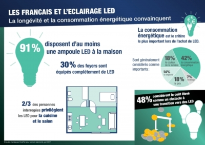 francais eclairage LED