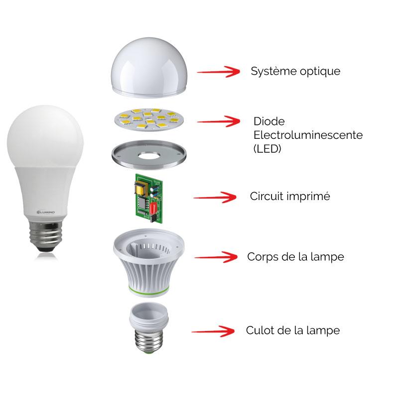 Schéma d'une lampe LED Elumino