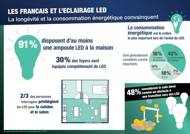 francais eclairage LED
